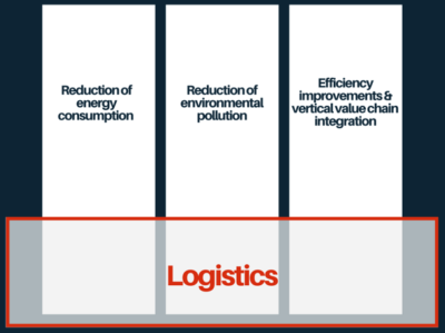 On a high level, three prominent ecological measures can be observed: Reduction of energy consumption and carbon footprint Analysis and reduction of air- , soil- and water pollution Efficiency improvements within business processes and vertical value chain integration